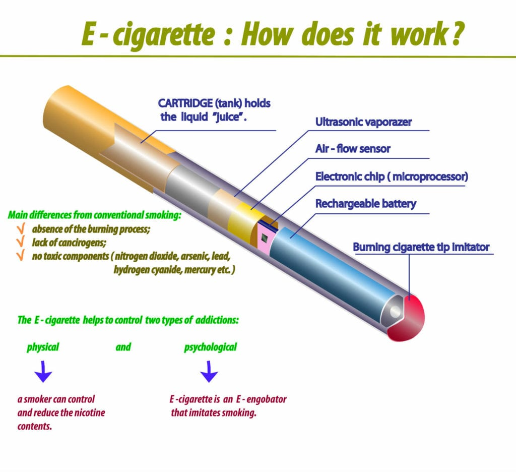 how does e-cig work infographic