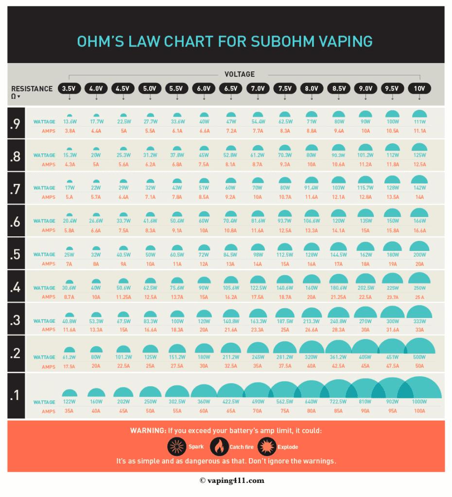 sub ohm vaping chart image