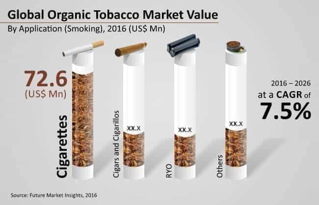 organic tobacco marketorganic cigarettes American Spirit